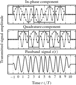 Figure of MSK-modulated waveform.